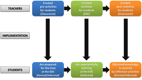 The model of our approach – teachers create the immediate learning activities (to be used at the EDC) and also pre- and post-activities (to be used at either school or at the EDC) to help the students acquire deeper knowledge of the topic.